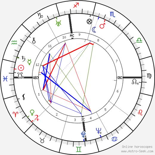 Sally Victor tema natale, oroscopo, Sally Victor oroscopi gratuiti, astrologia