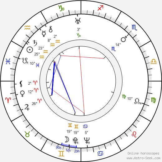 Thelma Ritter birth chart, biography, wikipedia 2020, 2021