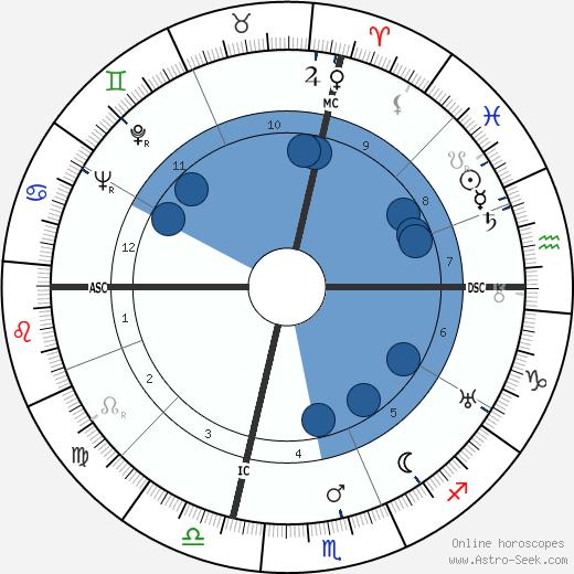 Umberto Romano wikipedia, horoscope, astrology, instagram