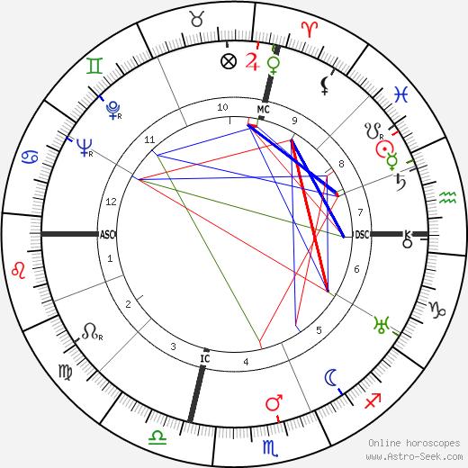 Umberto Romano tema natale, oroscopo, Umberto Romano oroscopi gratuiti, astrologia