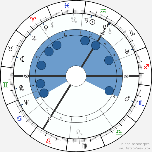 Walter Frank wikipedia, horoscope, astrology, instagram