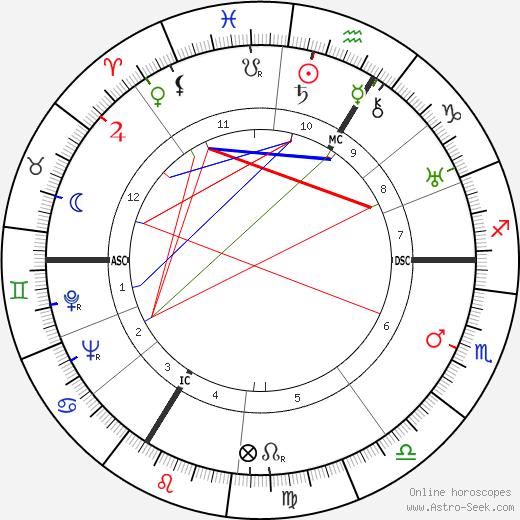 Walter Frank tema natale, oroscopo, Walter Frank oroscopi gratuiti, astrologia