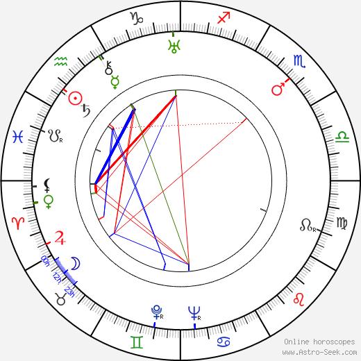 Zdeněk Burian astro natal birth chart, Zdeněk Burian horoscope, astrology