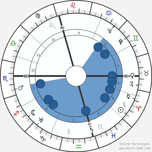 André Cluytens wikipedia, horoscope, astrology, instagram