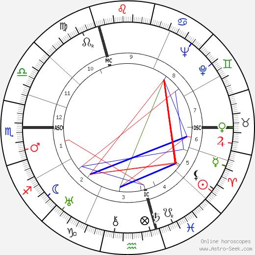 Андре Клюитанс André Cluytens день рождения гороскоп, André Cluytens Натальная карта онлайн