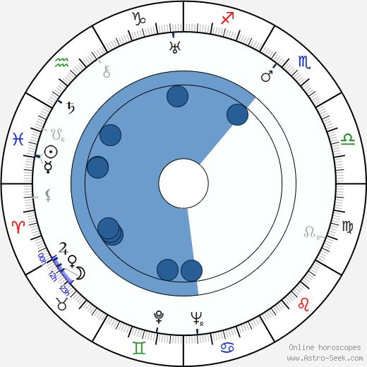 Betty Amann wikipedia, horoscope, astrology, instagram