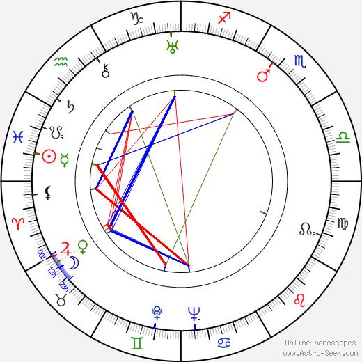 Betty Amann astro natal birth chart, Betty Amann horoscope, astrology