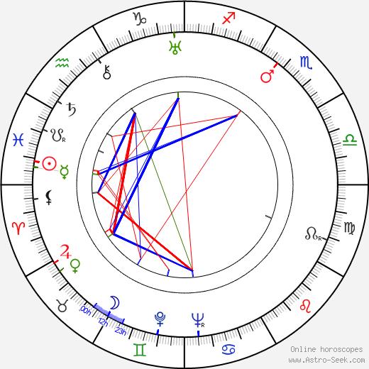 Bronislaw Darski astro natal birth chart, Bronislaw Darski horoscope, astrology