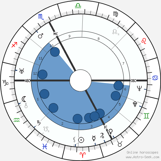 Bruno Dugoni wikipedia, horoscope, astrology, instagram