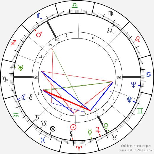 Bruno Dugoni tema natale, oroscopo, Bruno Dugoni oroscopi gratuiti, astrologia