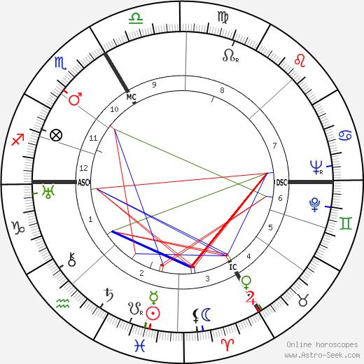 Сёстры Папен Christine Papin день рождения гороскоп, Christine Papin Натальная карта онлайн