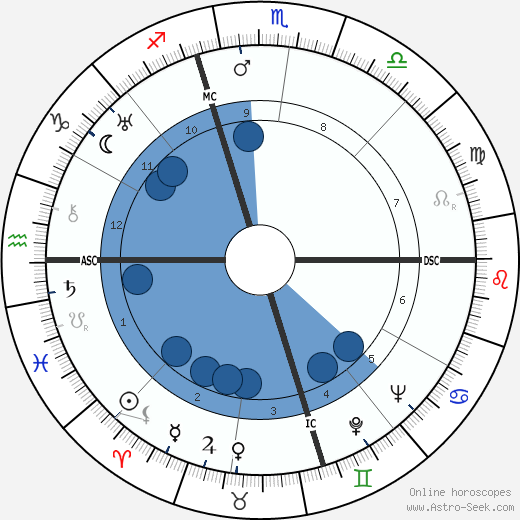 Dorothy Norman wikipedia, horoscope, astrology, instagram