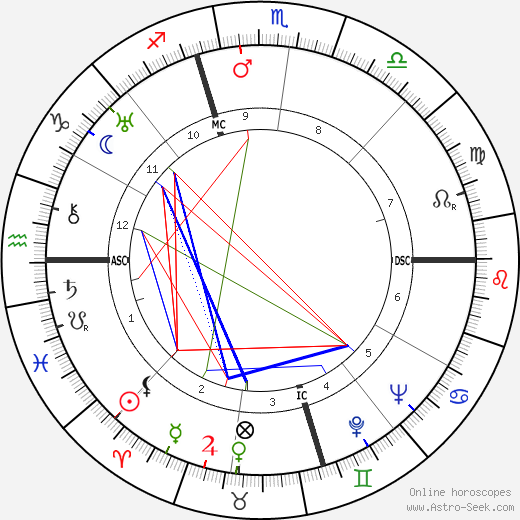 Dorothy Norman tema natale, oroscopo, Dorothy Norman oroscopi gratuiti, astrologia