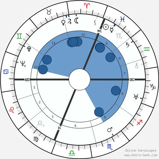Elio Steiner wikipedia, horoscope, astrology, instagram
