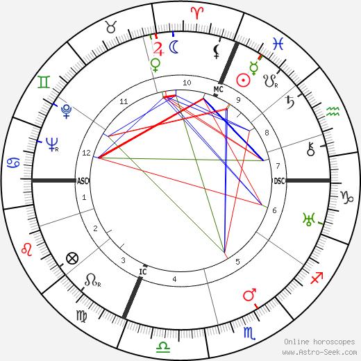 Elio Steiner tema natale, oroscopo, Elio Steiner oroscopi gratuiti, astrologia