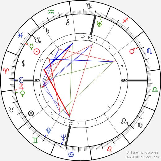 Félix Labisse astro natal birth chart, Félix Labisse horoscope, astrology
