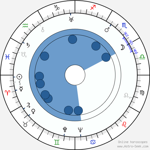 Fu Shen wikipedia, horoscope, astrology, instagram