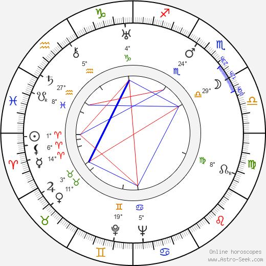 Fu Shen birth chart, biography, wikipedia 2019, 2020