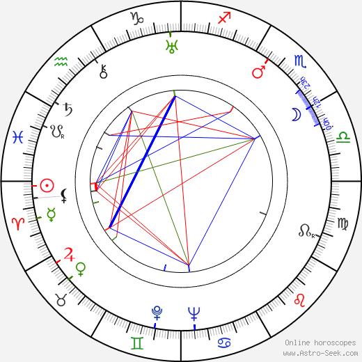 Fu Shen birth chart, Fu Shen astro natal horoscope, astrology