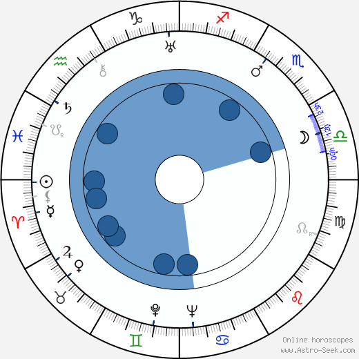 Grigori Kozintsev horoscope, astrology, sign, zodiac, date of birth, instagram