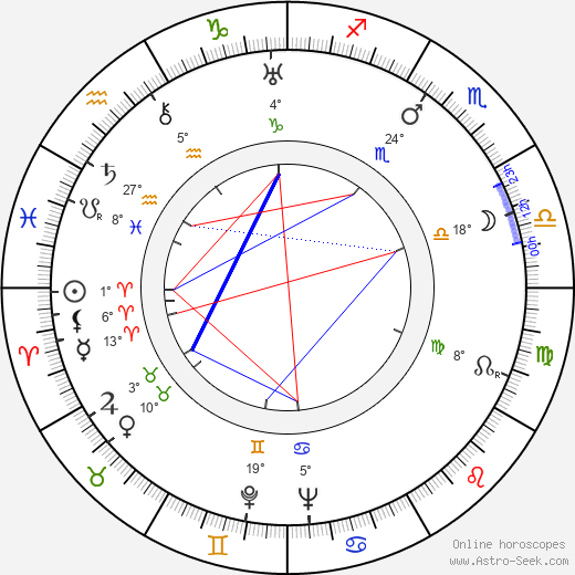 Grigori Kozintsev birth chart, biography, wikipedia 2019, 2020