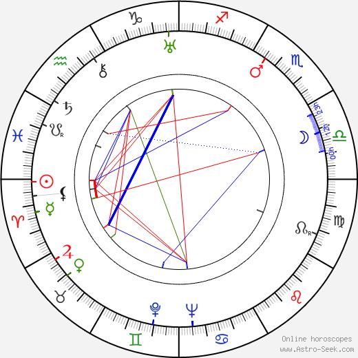Grigori Kozintsev astro natal birth chart, Grigori Kozintsev horoscope, astrology
