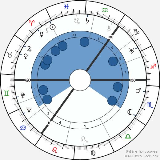 Lale Andersen wikipedia, horoscope, astrology, instagram