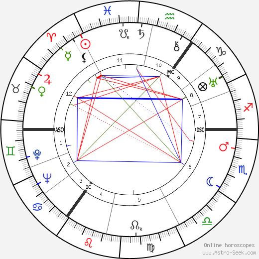 Lale Andersen birth chart, Lale Andersen astro natal horoscope, astrology