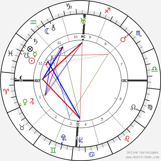 Marie Glory tema natale, oroscopo, Marie Glory oroscopi gratuiti, astrologia