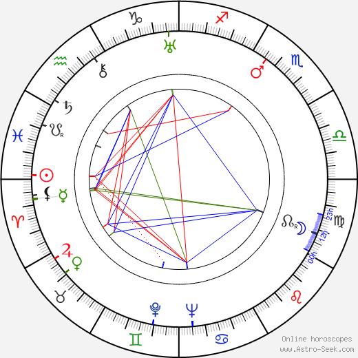 Miguel Zacarías tema natale, oroscopo, Miguel Zacarías oroscopi gratuiti, astrologia