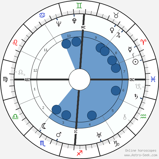 Paul Grimault wikipedia, horoscope, astrology, instagram