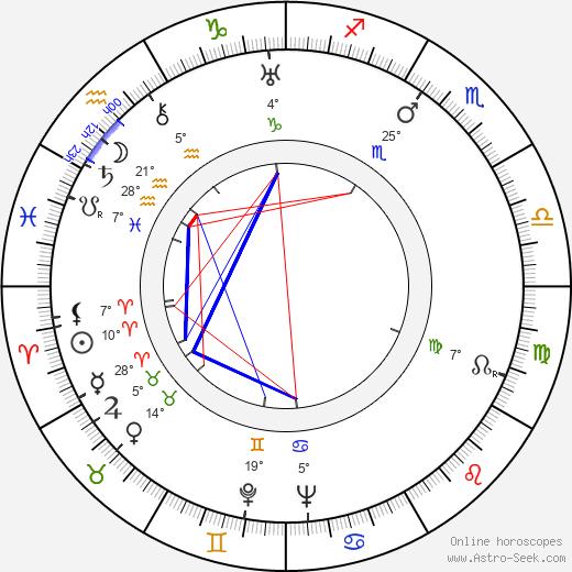Robert Stevenson birth chart, biography, wikipedia 2019, 2020