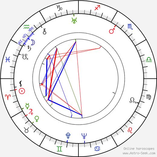 Robert Stevenson astro natal birth chart, Robert Stevenson horoscope, astrology