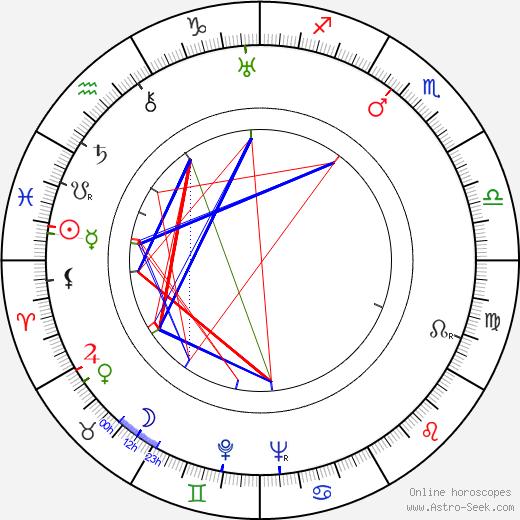 Takashi Shimura birth chart, Takashi Shimura astro natal horoscope, astrology