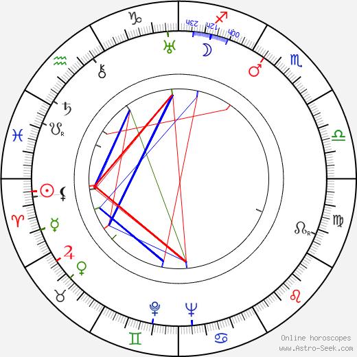 Václav Černý день рождения гороскоп, Václav Černý Натальная карта онлайн