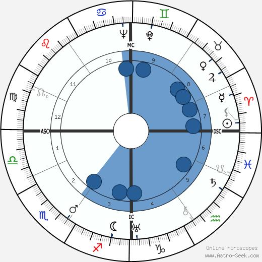 Viktor Frankl wikipedia, horoscope, astrology, instagram