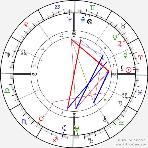 Viktor Frankl tema natale, oroscopo, Viktor Frankl oroscopi gratuiti, astrologia