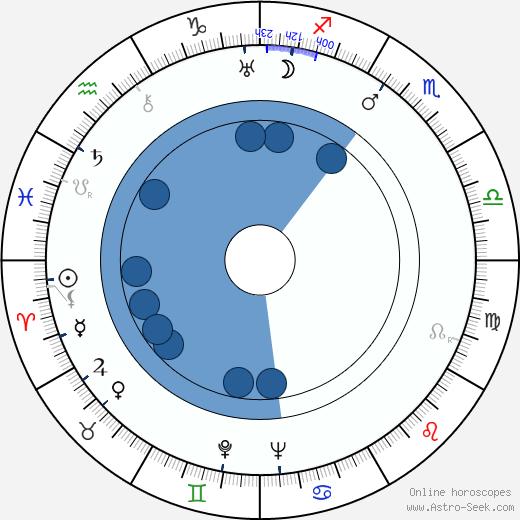 William Cagney wikipedia, horoscope, astrology, instagram