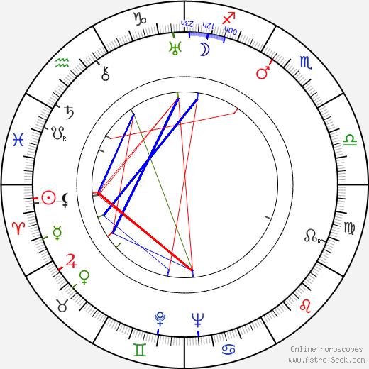 William Cagney день рождения гороскоп, William Cagney Натальная карта онлайн