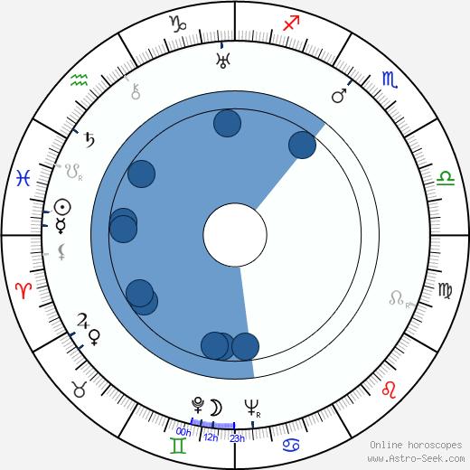 Yuri Lavrov wikipedia, horoscope, astrology, instagram