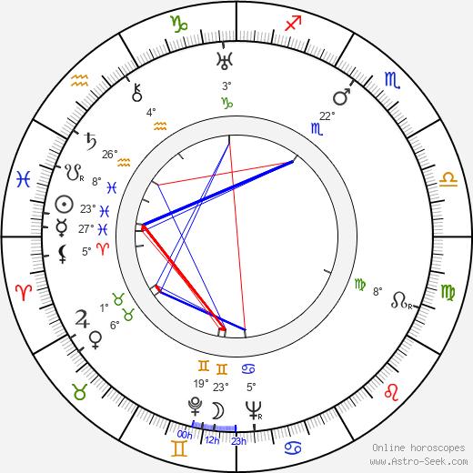 Yuri Lavrov birth chart, biography, wikipedia 2020, 2021
