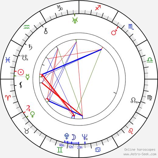 Yuri Lavrov birth chart, Yuri Lavrov astro natal horoscope, astrology
