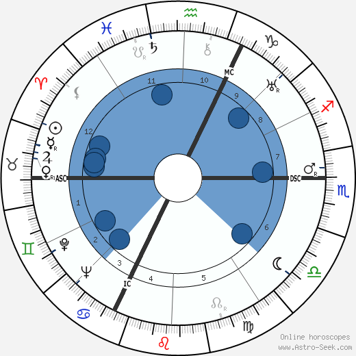 Albert Simonin wikipedia, horoscope, astrology, instagram