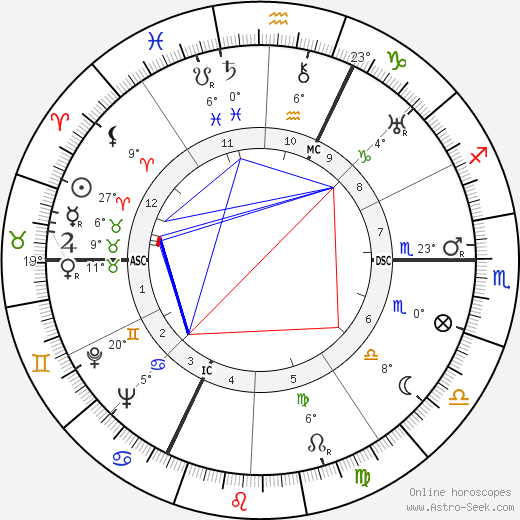 Albert Simonin birth chart, biography, wikipedia 2017, 2018