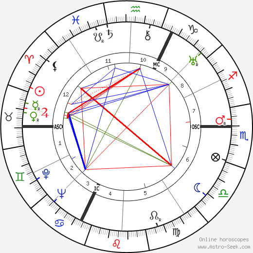 Albert Simonin astro natal birth chart, Albert Simonin horoscope, astrology
