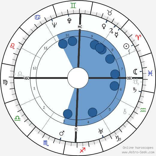 Edmond Jouhaud wikipedia, horoscope, astrology, instagram