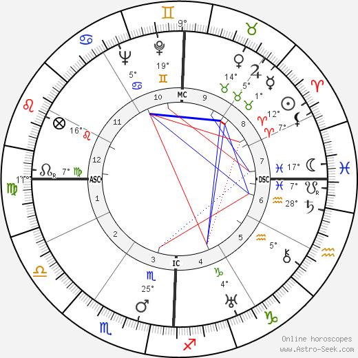Edmond Jouhaud birth chart, biography, wikipedia 2018, 2019