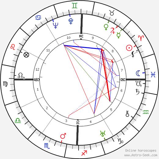 Эдмон Жуо Edmond Jouhaud день рождения гороскоп, Edmond Jouhaud Натальная карта онлайн