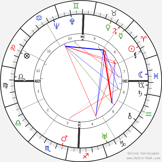 Edmond Jouhaud astro natal birth chart, Edmond Jouhaud horoscope, astrology