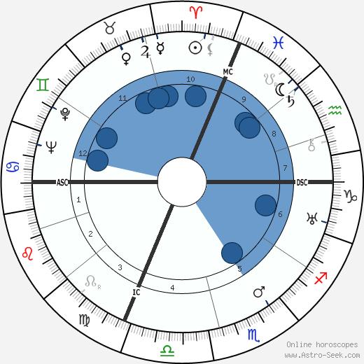 Emmanuel Mounier wikipedia, horoscope, astrology, instagram